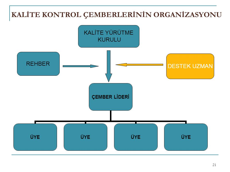KALİTE KONTROL ÇEMBERLERİNİN ORGANİZASYONU