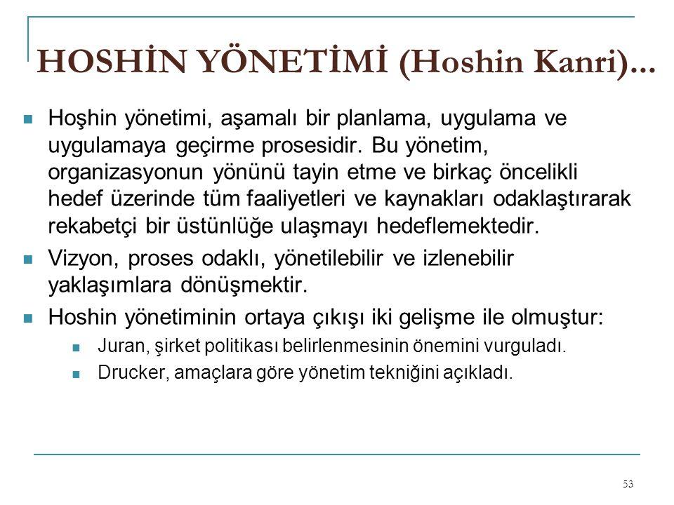 HOSHİN YÖNETİMİ (Hoshin Kanri)...