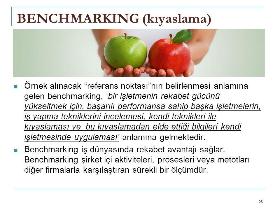 BENCHMARKING (kıyaslama)