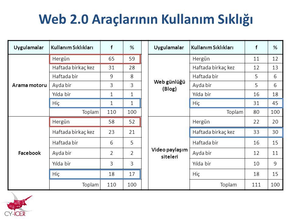 Web 2.0 Araçlarının Kullanım Sıklığı