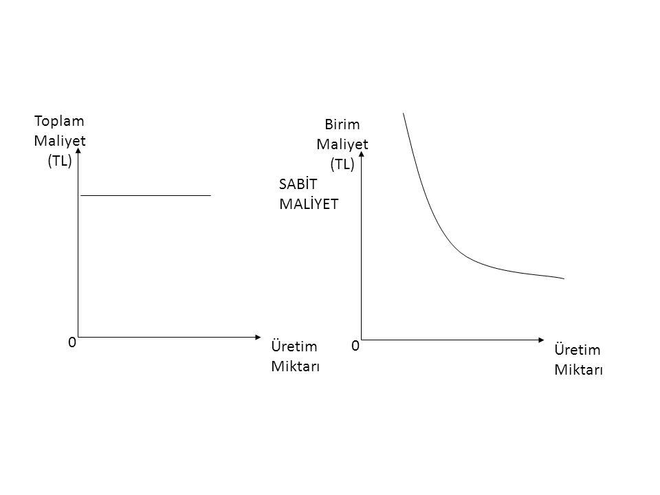 Toplam Maliyet (TL) Üretim Miktarı Birim SABİT MALİYET
