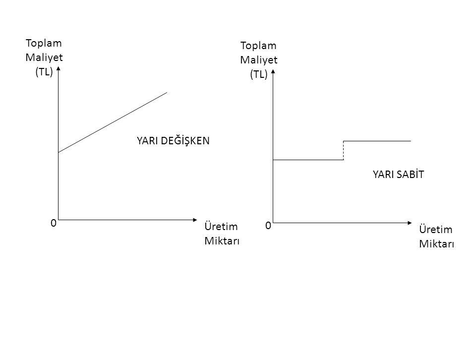 Toplam Maliyet (TL) Üretim Miktarı YARI DEĞİŞKEN YARI SABİT
