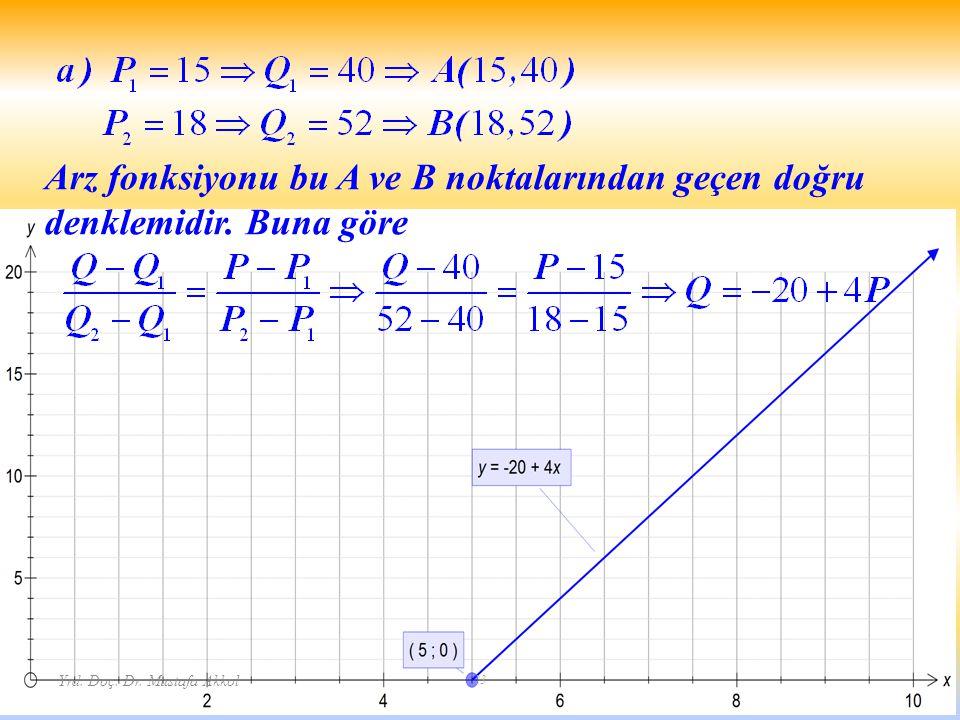 Arz fonksiyonu bu A ve B noktalarından geçen doğru denklemidir