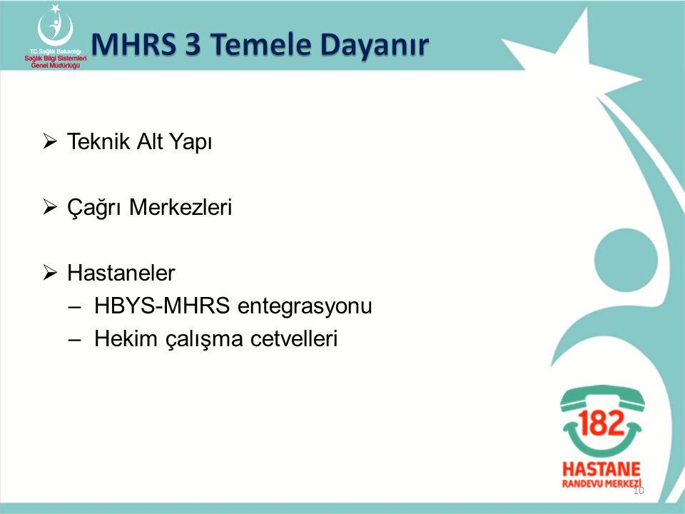 MHRS 3 Temele Dayanır Teknik Alt Yapı Çağrı Merkezleri Hastaneler