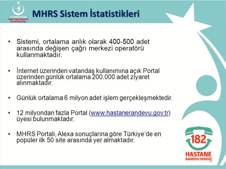 MHRS Sistem İstatistikleri