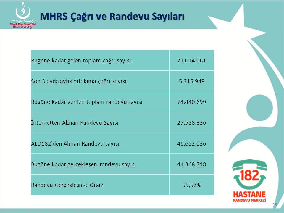 MHRS Çağrı ve Randevu Sayıları