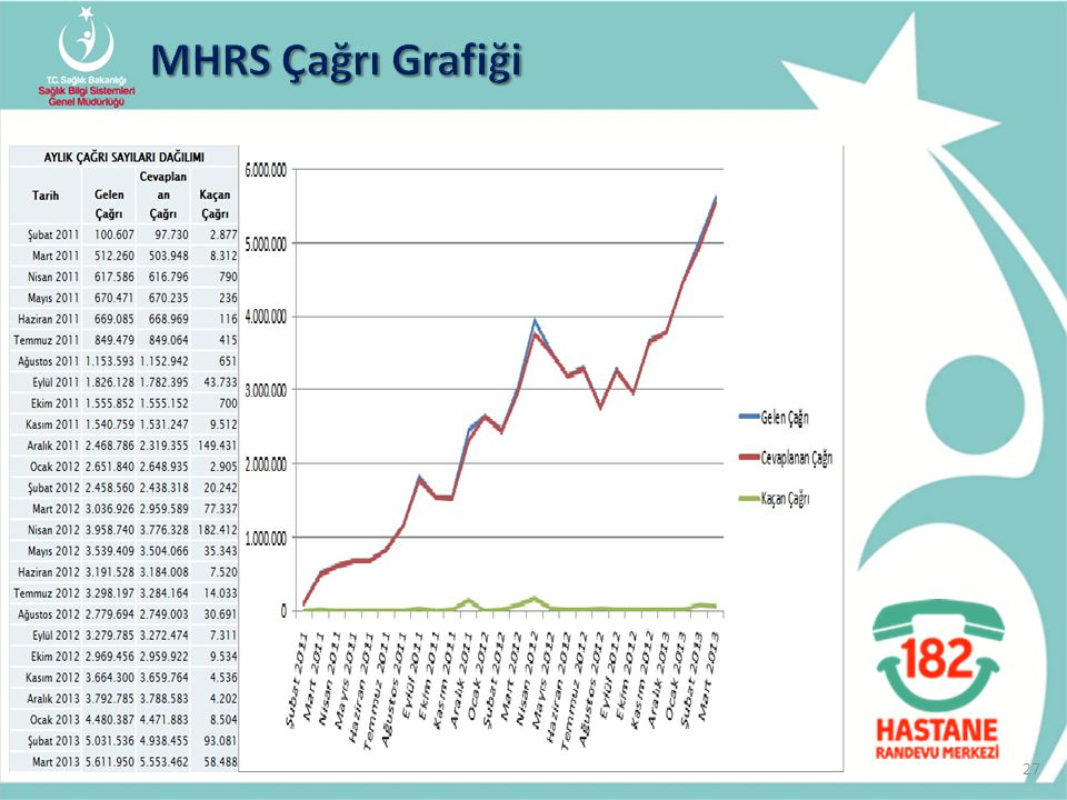 MHRS Çağrı Grafiği