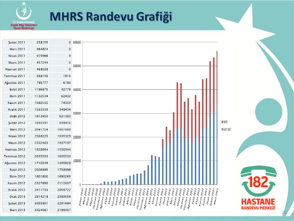 MHRS Randevu Grafiği