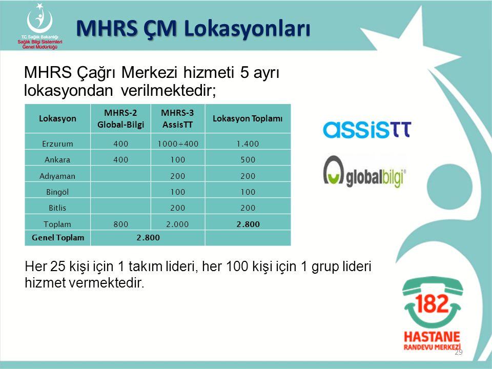 MHRS ÇM Lokasyonları MHRS Çağrı Merkezi hizmeti 5 ayrı lokasyondan verilmektedir; Lokasyon. MHRS-2 Global-Bilgi.