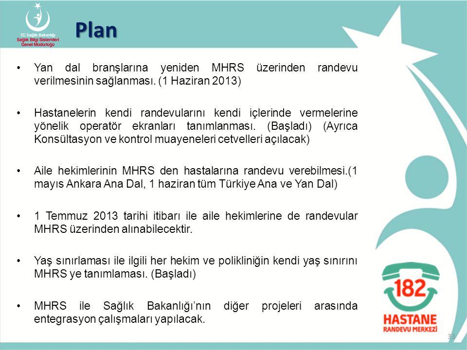 Plan Yan dal branşlarına yeniden MHRS üzerinden randevu verilmesinin sağlanması. (1 Haziran 2013)