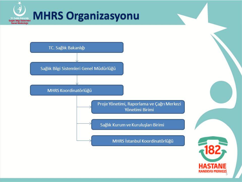 MHRS Organizasyonu TC. Sağlık Bakanlığı MHRS Koordinatörlüğü