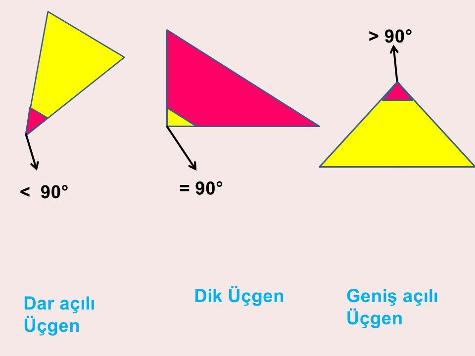 > 90° = 90° < 90° Dik Üçgen Geniş açılı Üçgen Dar açılı Üçgen