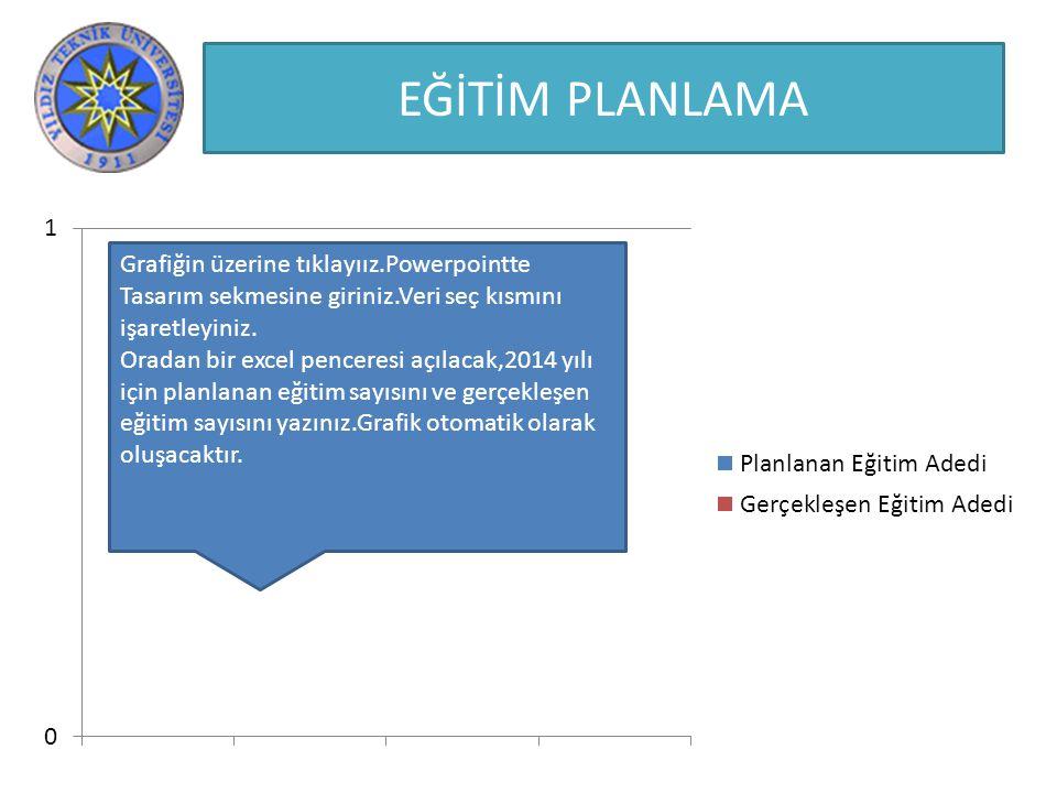 EĞİTİM PLANLAMA Grafiğin üzerine tıklayıız.Powerpointte Tasarım sekmesine giriniz.Veri seç kısmını işaretleyiniz.