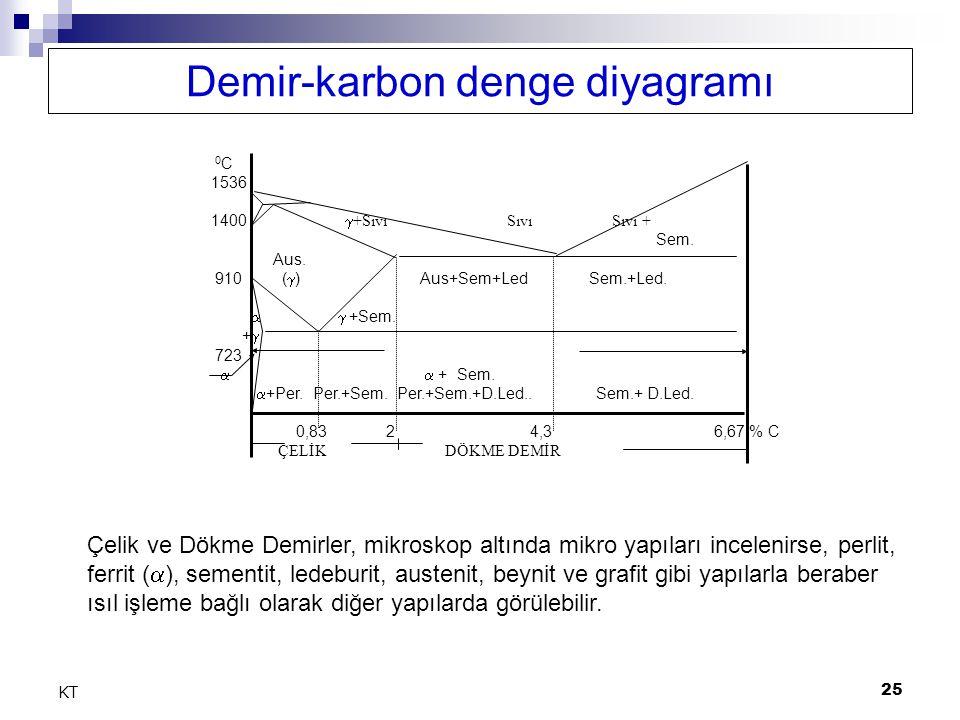 Demir-karbon denge diyagramı