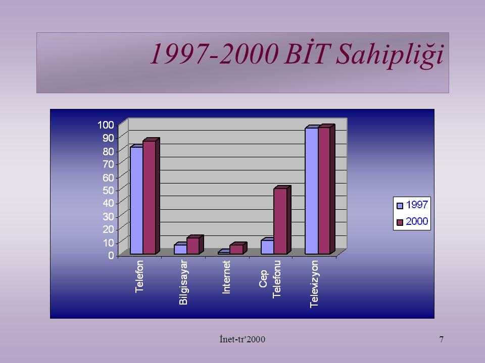 1997-2000 BİT Sahipliği İnet-tr 2000