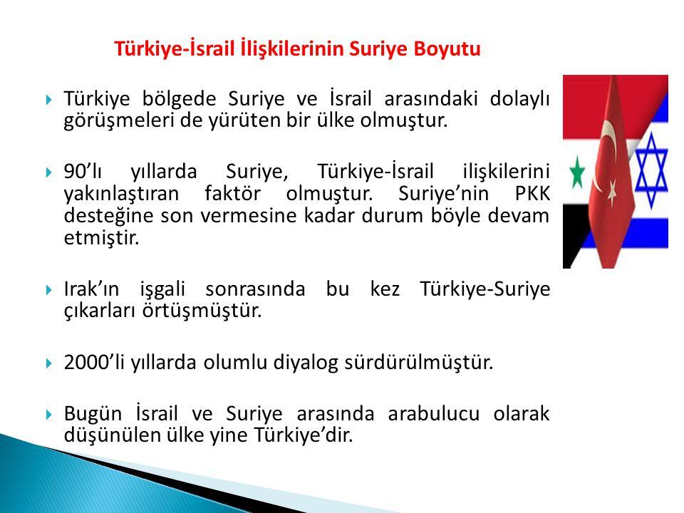 Türkiye-İsrail İlişkilerinin Suriye Boyutu