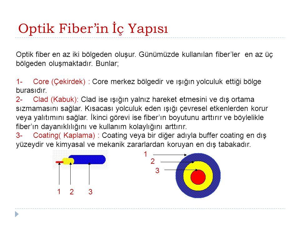 Optik Fiber'in İç Yapısı