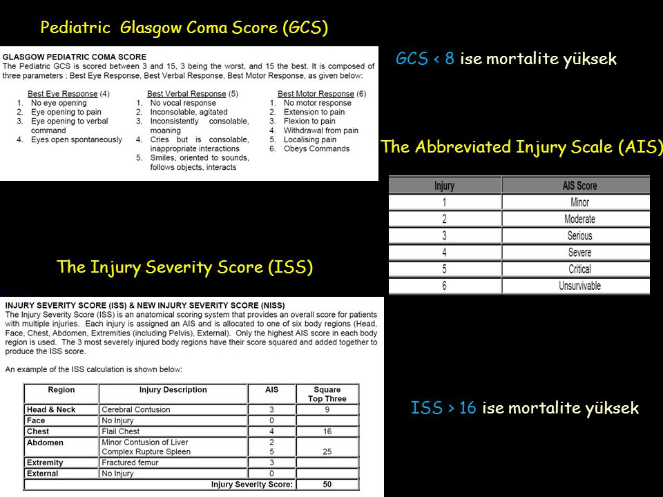 Pediatric Glasgow Coma Score (GCS)