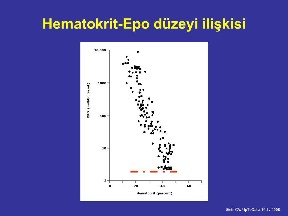 Hematokrit-Epo düzeyi ilişkisi