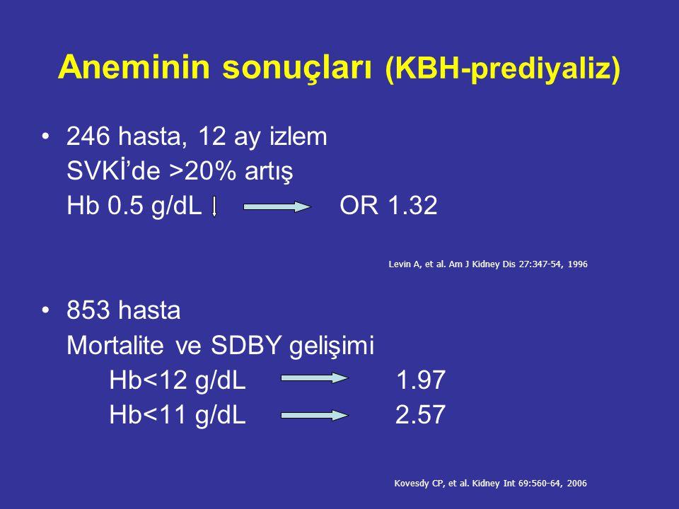 Aneminin sonuçları (KBH-prediyaliz)