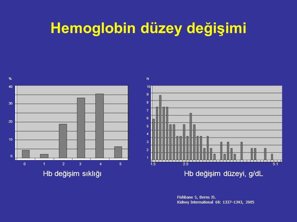 Hemoglobin düzey değişimi
