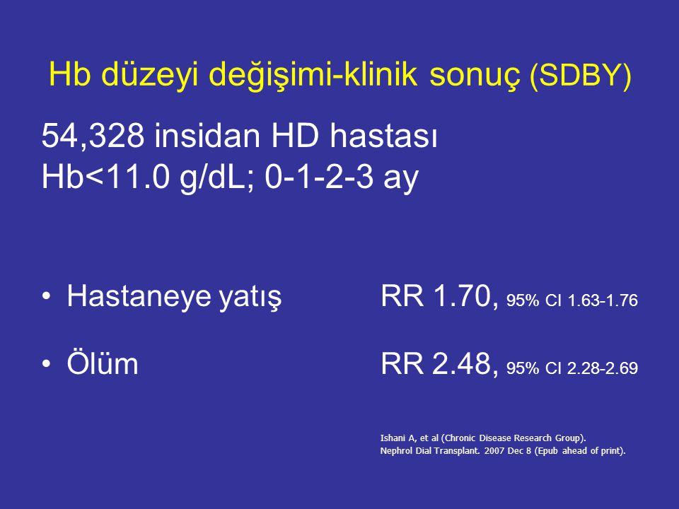Hb düzeyi değişimi-klinik sonuç (SDBY)