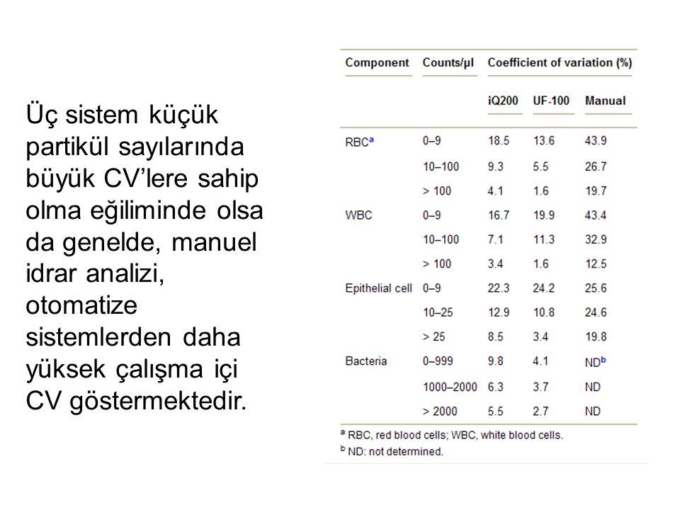Üç sistem küçük partikül sayılarında büyük CV'lere sahip olma eğiliminde olsa da genelde, manuel idrar analizi, otomatize sistemlerden daha yüksek çalışma içi CV göstermektedir.