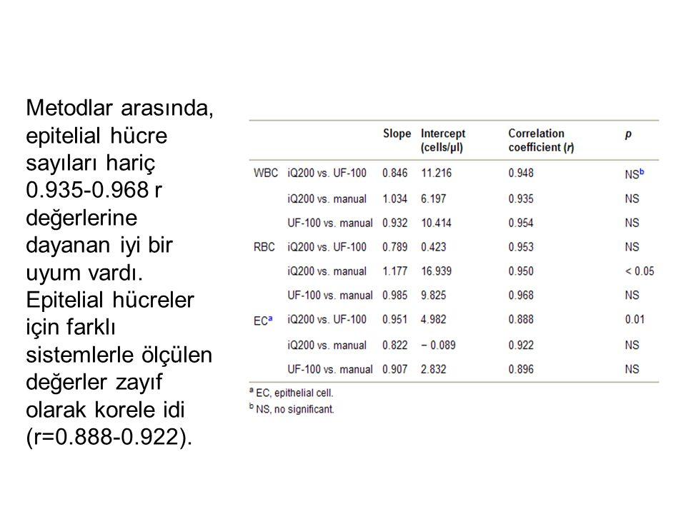 Metodlar arasında, epitelial hücre sayıları hariç 0. 935-0