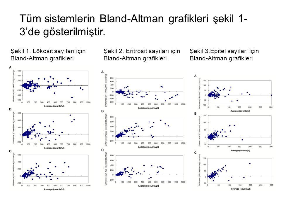 Tüm sistemlerin Bland-Altman grafikleri şekil 1-3'de gösterilmiştir.
