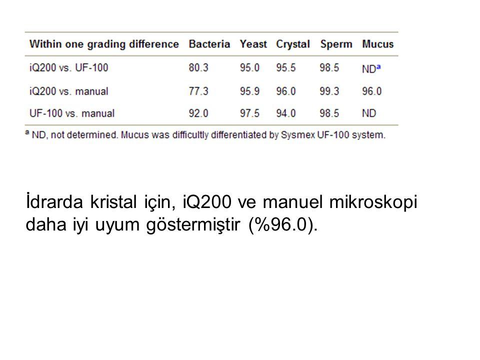 İdrarda kristal için, iQ200 ve manuel mikroskopi daha iyi uyum göstermiştir (%96.0).