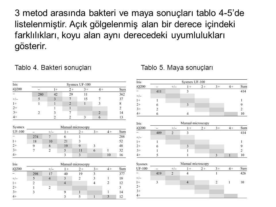 3 metod arasında bakteri ve maya sonuçları tablo 4-5'de listelenmiştir