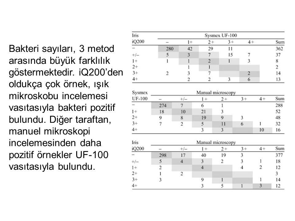 Bakteri sayıları, 3 metod arasında büyük farklılık göstermektedir