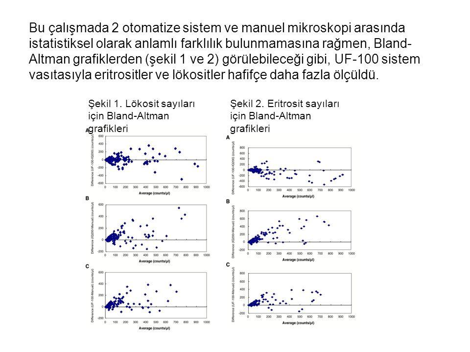 Bu çalışmada 2 otomatize sistem ve manuel mikroskopi arasında istatistiksel olarak anlamlı farklılık bulunmamasına rağmen, Bland-Altman grafiklerden (şekil 1 ve 2) görülebileceği gibi, UF-100 sistem vasıtasıyla eritrositler ve lökositler hafifçe daha fazla ölçüldü.