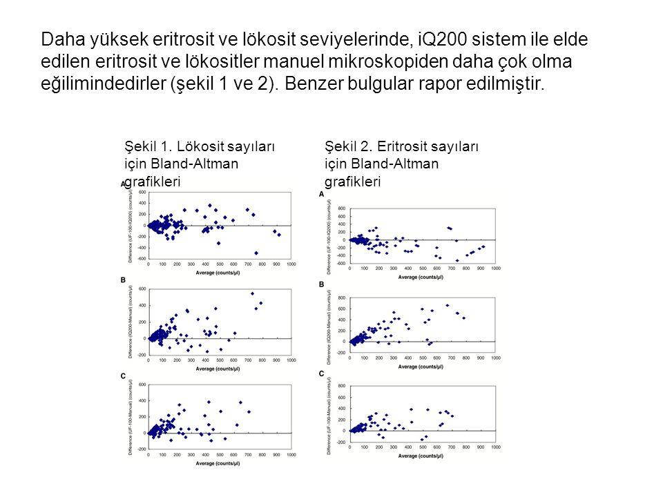 Daha yüksek eritrosit ve lökosit seviyelerinde, iQ200 sistem ile elde edilen eritrosit ve lökositler manuel mikroskopiden daha çok olma eğilimindedirler (şekil 1 ve 2). Benzer bulgular rapor edilmiştir.