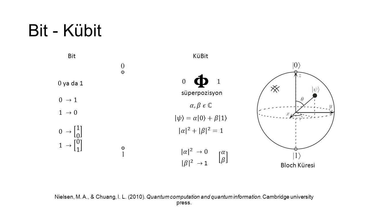 Bit - Kübit Bit KüBit 0 ya da 1 1 süperpozisyon 0 →1 𝛼, 𝛽 𝜖 ℂ 1 →0
