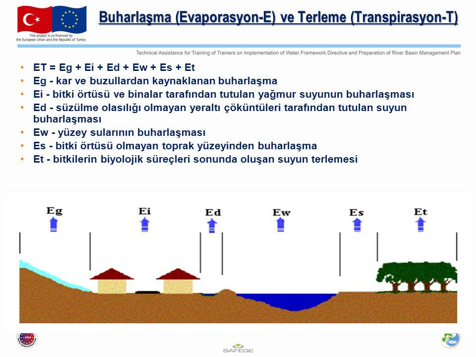 Buharlaşma (Evaporasyon-E) ve Terleme (Transpirasyon-T)