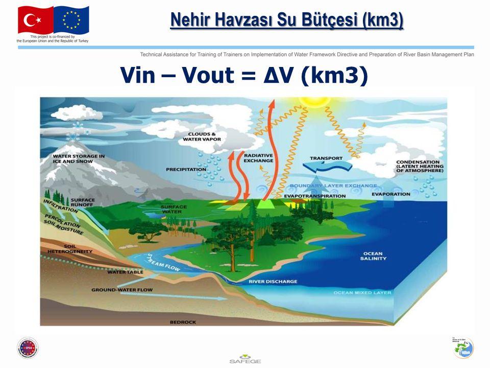 Nehir Havzası Su Bütçesi (km3)