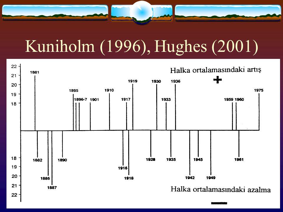 Kuniholm (1996), Hughes (2001)