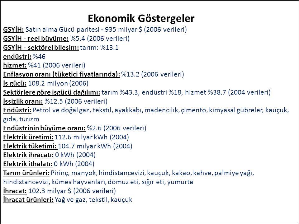 Ekonomik Göstergeler GSYİH: Satın alma Gücü paritesi - 935 milyar $ (2006 verileri) GSYİH - reel büyüme: %5.4 (2006 verileri) GSYİH - sektörel bileşim: tarım: %13.1 endüstri: %46 hizmet: %41 (2006 verileri) Enflasyon oranı (tüketici fiyatlarında): %13.2 (2006 verileri) İş gücü: 108.2 milyon (2006) Sektörlere göre işgücü dağılımı: tarım %43.3, endüstri %18, hizmet %38.7 (2004 verileri) İşsizlik oranı: %12.5 (2006 verileri) Endüstri: Petrol ve doğal gaz, tekstil, ayakkabı, madencilik, çimento, kimyasal gübreler, kauçuk, gıda, turizm Endüstrinin büyüme oranı: %2.6 (2006 verileri) Elektrik üretimi: 112.6 milyar kWh (2004) Elektrik tüketimi: 104.7 milyar kWh (2004) Elektrik ihracatı: 0 kWh (2004) Elektrik ithalatı: 0 kWh (2004) Tarım ürünleri: Pirinç, manyok, hindistancevizi, kauçuk, kakao, kahve, palmiye yağı, hindistancevizi, kümes hayvanları, domuz eti, sığır eti, yumurta İhracat: 102.3 milyar $ (2006 verileri) İhracat ürünleri: Yağ ve gaz, tekstil, kauçuk