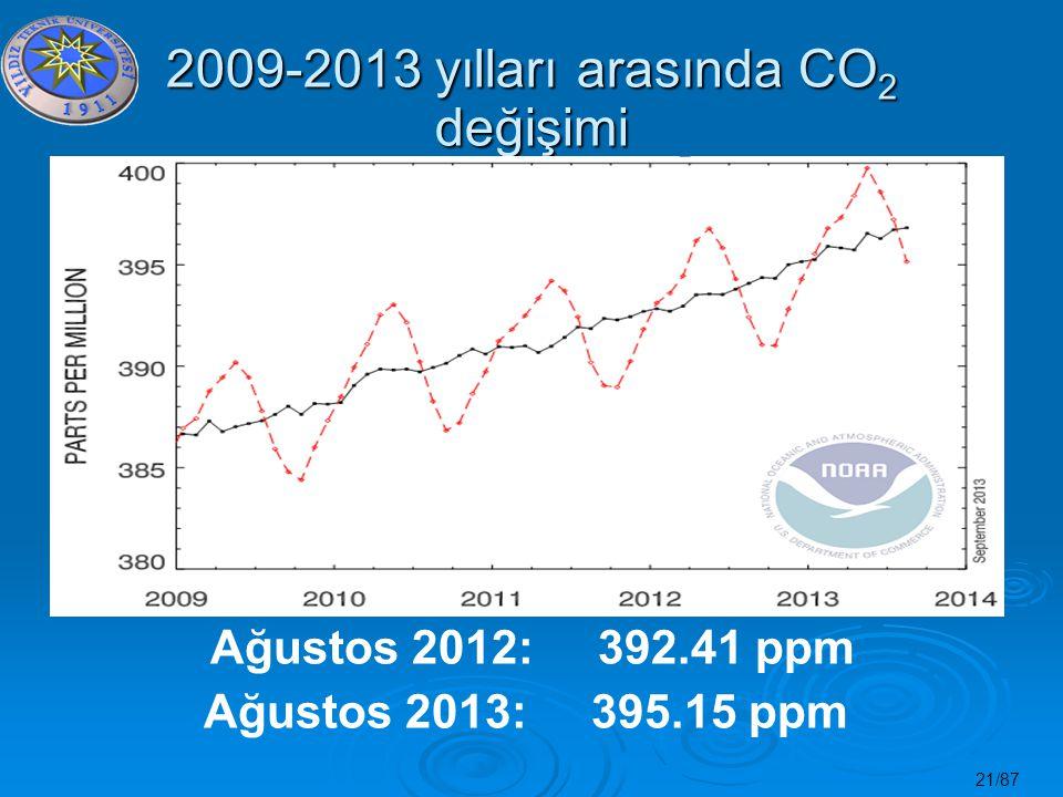 2009-2013 yılları arasında CO2 değişimi