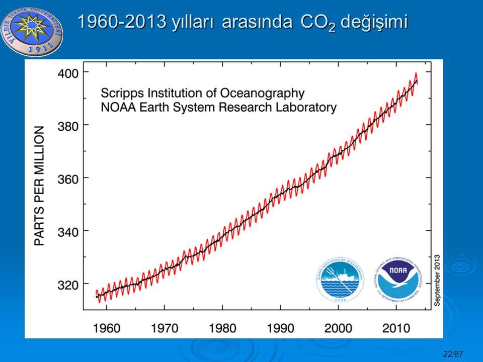 1960-2013 yılları arasında CO2 değişimi