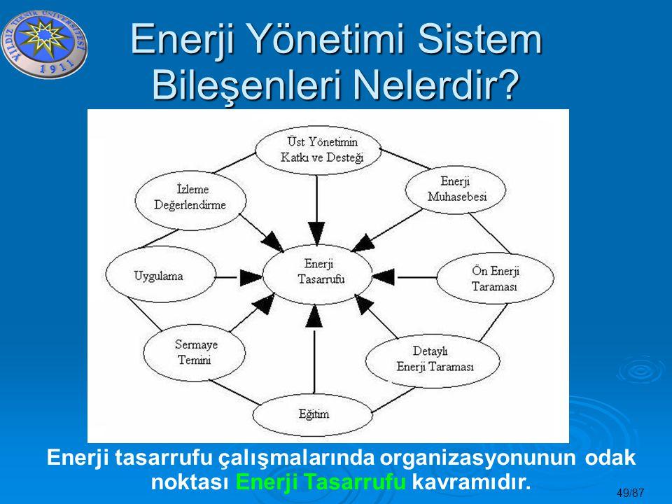 Enerji Yönetimi Sistem Bileşenleri Nelerdir