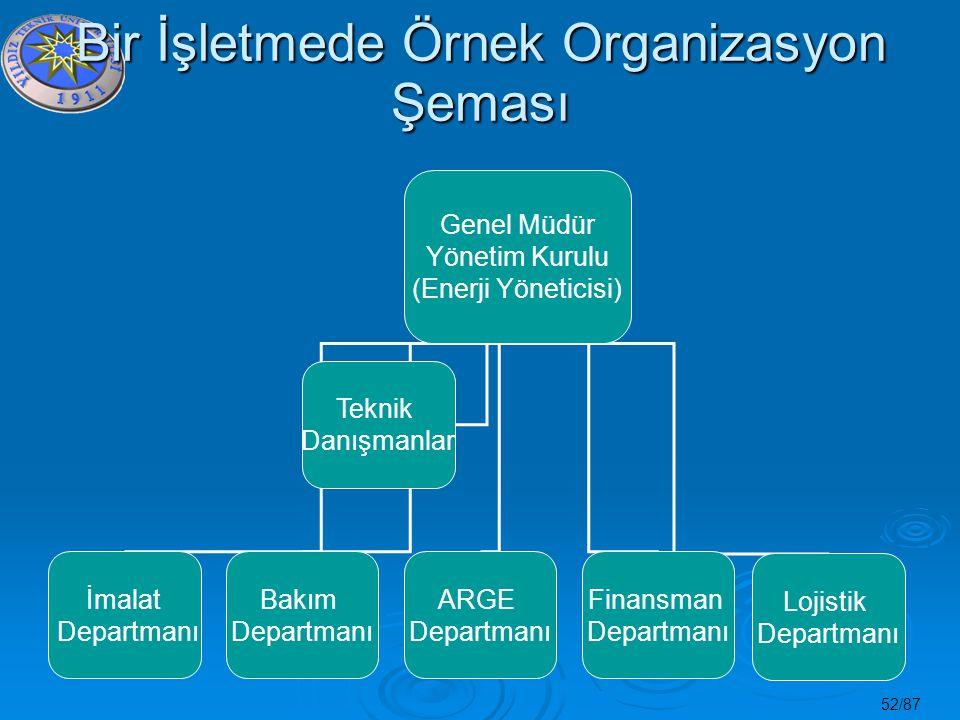 Bir İşletmede Örnek Organizasyon Şeması