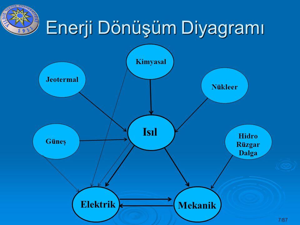 Enerji Dönüşüm Diyagramı