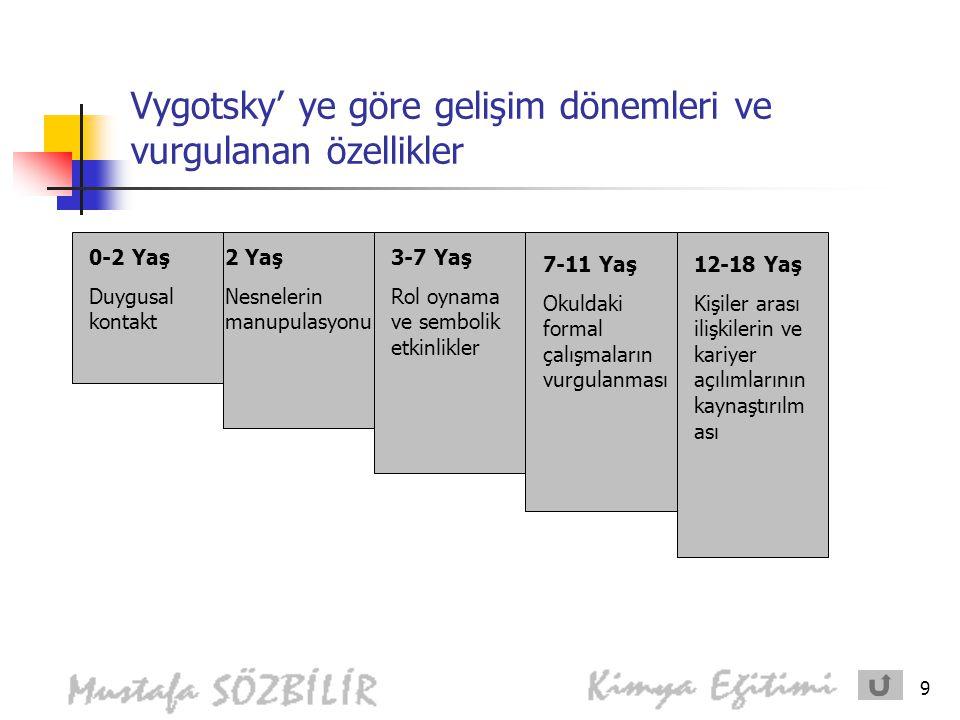 Vygotsky' ye göre gelişim dönemleri ve vurgulanan özellikler