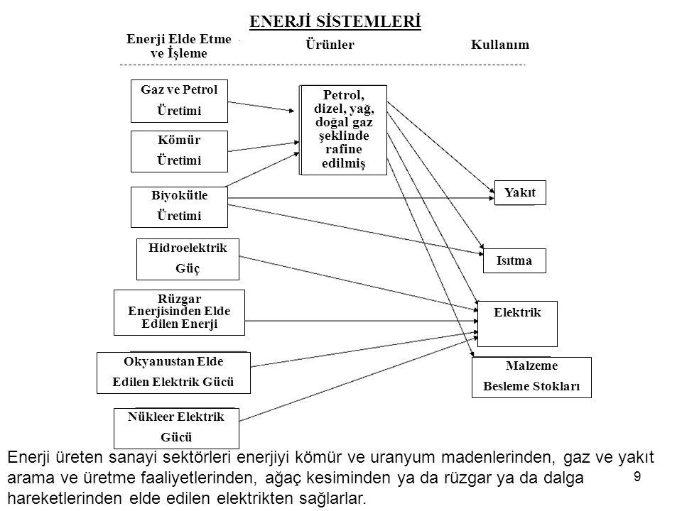 ENERJİ SİSTEMLERİ Enerji Elde Etme ve İşleme. Ürünler. Kullanım. Gaz ve Petrol. Üretimi. Petrol, dizel, yağ, doğal gaz şeklinde rafine edilmiş.
