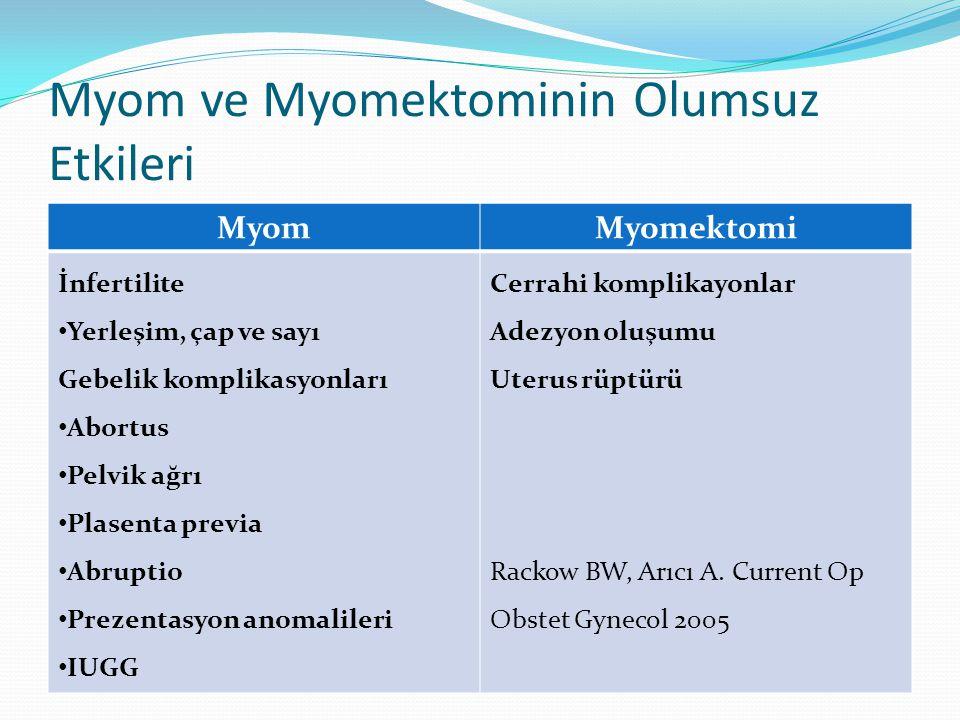 Myom ve Myomektominin Olumsuz Etkileri