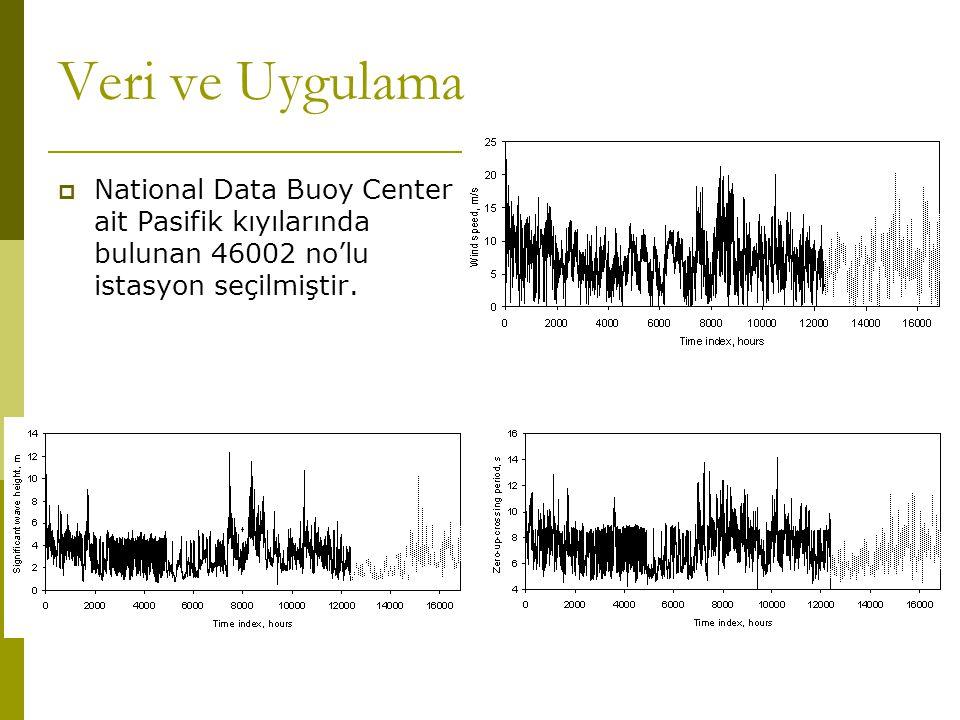 Veri ve Uygulama National Data Buoy Center ait Pasifik kıyılarında bulunan 46002 no'lu istasyon seçilmiştir.