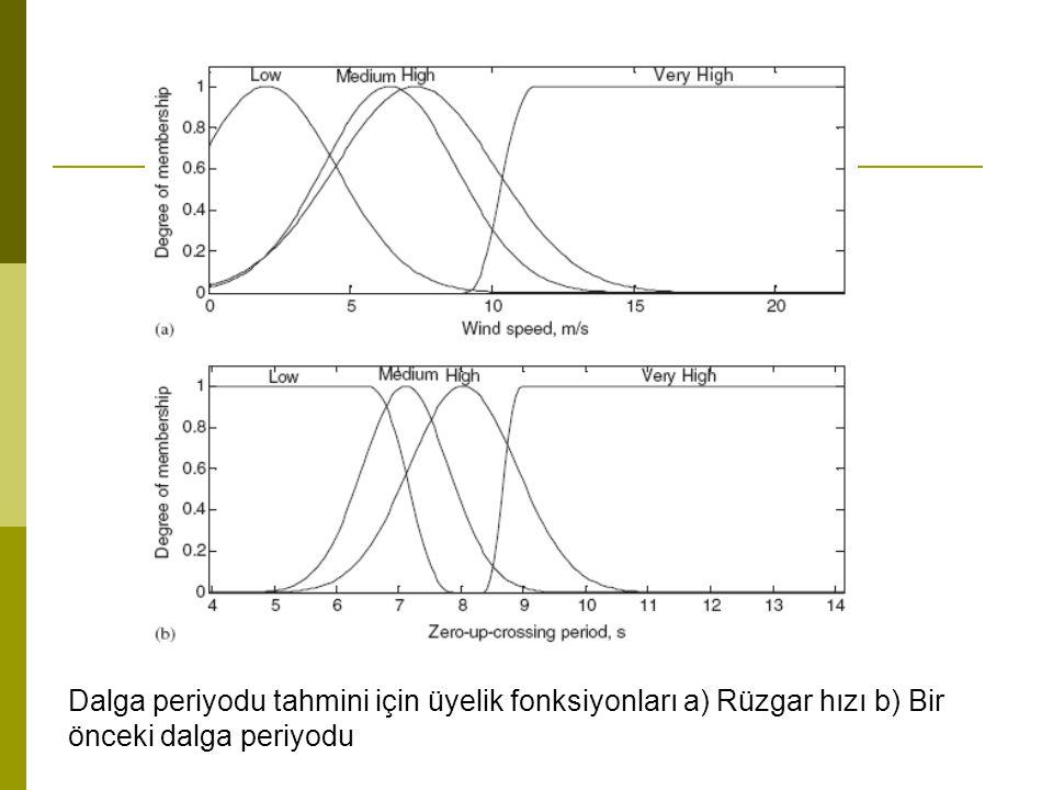 Dalga periyodu tahmini için üyelik fonksiyonları a) Rüzgar hızı b) Bir önceki dalga periyodu