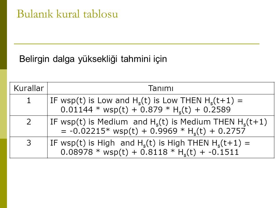 Bulanık kural tablosu Belirgin dalga yüksekliği tahmini için Kurallar